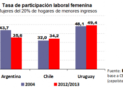 Cayó la participación laboral femenina en los hogares pobres