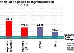 Argentina entre los países con mayor inflación en el mundo
