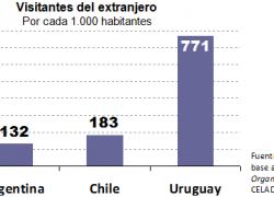 Argentina recibe menos turistas que Chile y Uruguay