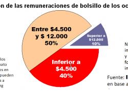 El 90% de los trabajadores no paga impuesto a las ganancias