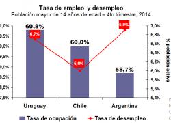 Más desempleo y menos empleo que en Chile y Uruguay