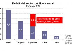 Déficit fiscal entre los más altos de la región