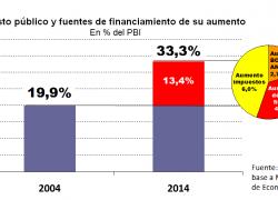 Gasto público nacional creció 67% por encima de la economía