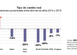Peso argentino es la moneda que más se revalúa en el mundo