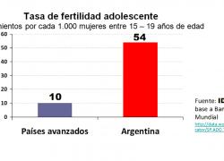 Se podrían evitar 24 mil embarazos adolescentes por año