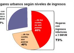 6 de cada 10 hogares que califican al PROGRESAR no son pobres