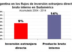 Argentina recibió sólo 1 de cada 10 dólares de inversión extranjera