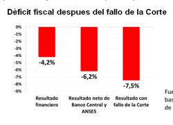 Fallo de la Corte eleva Déficit Fiscal a más de 7% del PBI