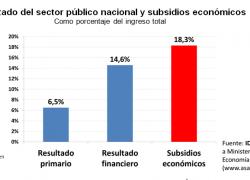 Salida del cepo exige reducir subsidios económicos
