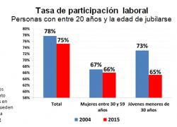 El principal problema no es el desempleo sino la inactividad