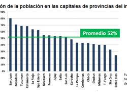La mitad de la población en el Interior vive en las capitales