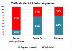 En Buenos Aires se paga el 18% del costo de la electricidad