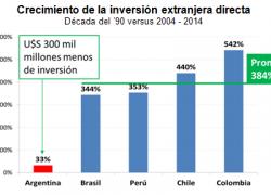 Se perdieron U$S 300 Mil Millones de inversión extranjera