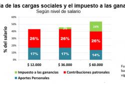 Cargas sociales representan 43% de los salarios