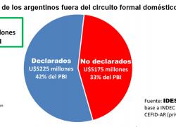 Ahorros argentinos fugados equivalen al 75% del PBI