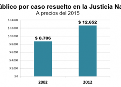 Costo de la Justicia creció 45% más que la inflación en 10 años