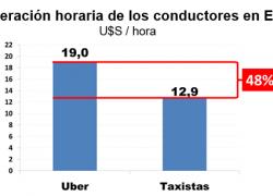 Conductores con Uber ganan más que con un taxi
