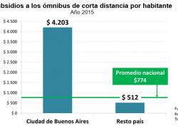Capital recibe 8 veces más subsidios para ómnibus que el interior