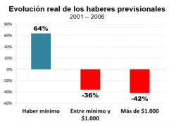 Jubilaciones se licuaron hasta un 42% por falta de movilidad