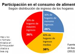 Pobres consumen sólo un cuarto del total de alimentos