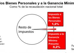 Bienes personales y Ganancia minima presunta son 1,4% de la recaudación