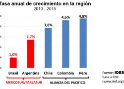 Al igual que la Unión Europea el Mercosur necesita replantearse