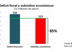 Subsidios económicos explican el 85% del déficit fiscal