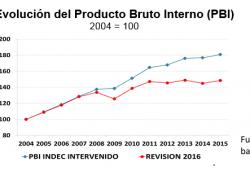 PBI es un 20% menor al estimado por el Indec intervenido
