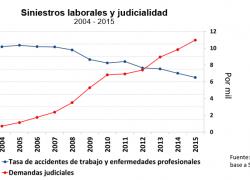 Se evitaron 10 mil muertes por accidentes de trabajo