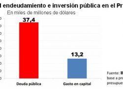 Sólo 1 de cada 3 dólares de aumento de deuda va a inversión