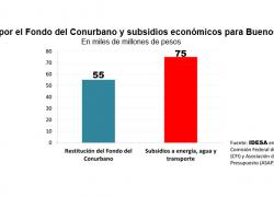 Subsidios son más que el reclamo por el fondo del Conurbano