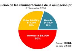 La mitad de los ocupados gana menos de $8.000 mensuales