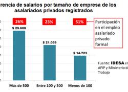 Grandes empresas generan sólo 1 de cada 4 empleos formales