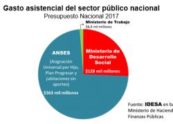 1 de cada 4 pesos de Ingresos Públicos van a asistencialismo