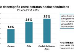 Más inequidad educativa que en Chile