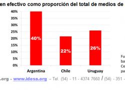 En Argentina se usa el doble de dinero en efectivo que en Chile
