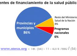 Programas Nacionales son el 6% del gasto público en salud