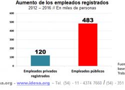 Se crearon 4 empleos públicos por cada 1 empleo privado