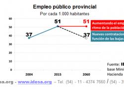 Empleo público provincial creció un 36% más que la población