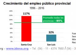 Santa Cruz duplicó el empleo público en dos décadas
