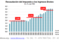 La presión de ingresos brutos se duplicó en dos décadas