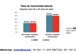 Mujeres pobres sufren el doble de la inactividad laboral