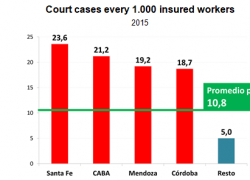 1 out of 2 labor risk court cases is spurious