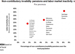 The arbitrary managment of pensions maintains inequalities
