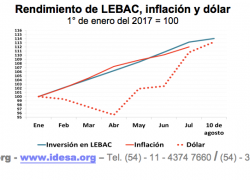 El problema no es la suba del dólar sino el déficit fiscal