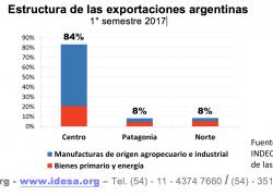 84% de las exportaciones se generan en el centro del país