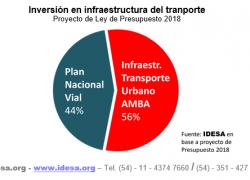 Mitad del presupuesto nacional para transporte va a la Capital