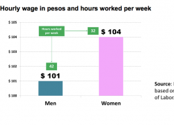 Women's hourly wage is 3% higher than men's