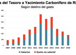 U$s 3.300 millones de subsidios a yacimiento de Río Turbio