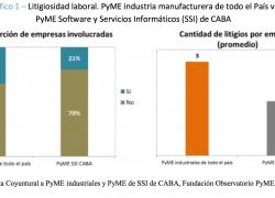 La judicialización laboral en el mundo PyME
